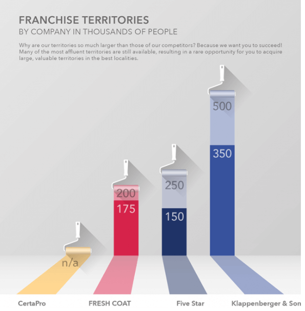 franchises for veterans typically have small territories as are large. Chart shows large territories.