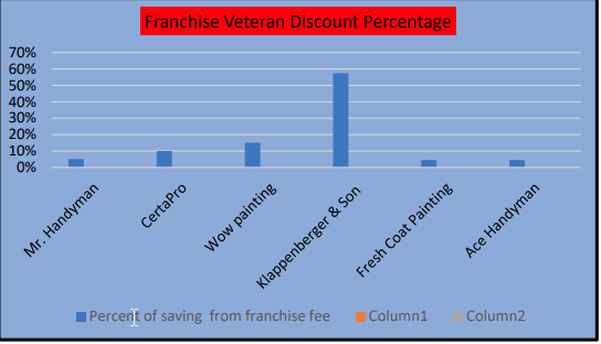 Showing various painting franchises franchise veteran discount percentages.