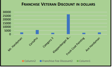 Graph showing the various franchise discount to veterans on the franchise fee.