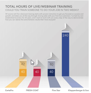 Klappenberger & Son Franchise Training chart show much longer and personal training than other painting franchises