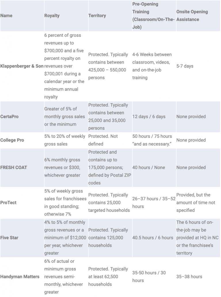 Start-up cost comparison chart for painting franchises
